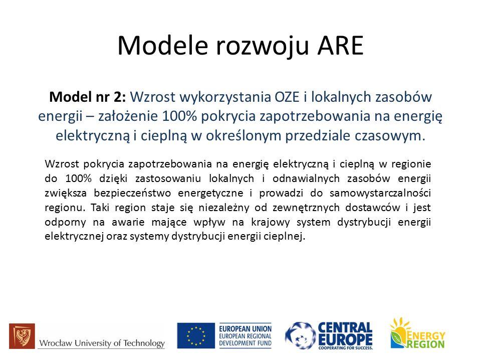 Modele rozwoju ARE Model nr 2: Wzrost wykorzystania OZE i lokalnych zasobów energii – założenie 100% pokrycia zapotrzebowania na energię elektryczną i cieplną w określonym przedziale czasowym.