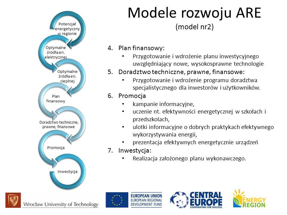 Modele rozwoju ARE (model nr2) Potencjał energetyczny w regionie Optymalne źródła en.