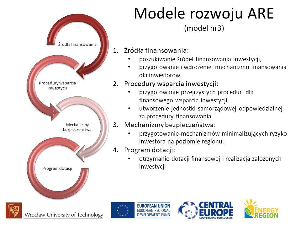 Modele rozwoju ARE (model nr3) Źródła finansowania Procedury wsparcia inwestycji Mechanizmy bezpieczeństwa Program dotacji 1.Źródła finansowania: poszukiwanie źródeł finansowania inwestycji, przygotowanie i wdrożenie mechanizmu finansowania dla inwestorów.