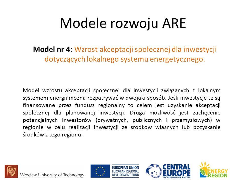 Modele rozwoju ARE Model nr 4: Wzrost akceptacji społecznej dla inwestycji dotyczących lokalnego systemu energetycznego.
