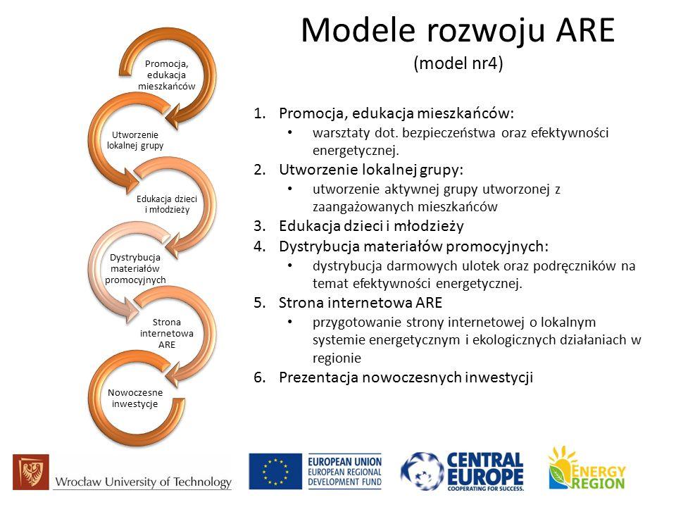 Modele rozwoju ARE (model nr4) Promocja, edukacja mieszkańców Utworzenie lokalnej grupy Edukacja dzieci i młodzieży Dystrybucja materiałów promocyjnych Strona internetowa ARE Nowoczesne inwestycje 1.Promocja, edukacja mieszkańców: warsztaty dot.
