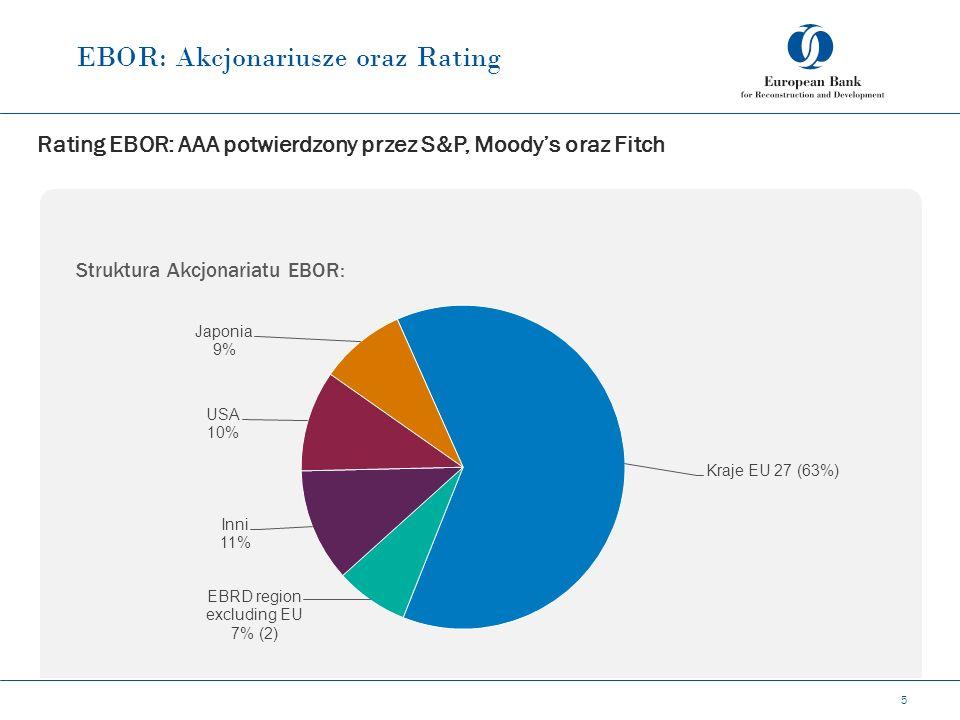 EBOR: Akcjonariusze oraz Rating 5 Rating EBOR: AAA potwierdzony przez S&P, Moody's oraz Fitch Struktura Akcjonariatu EBOR: