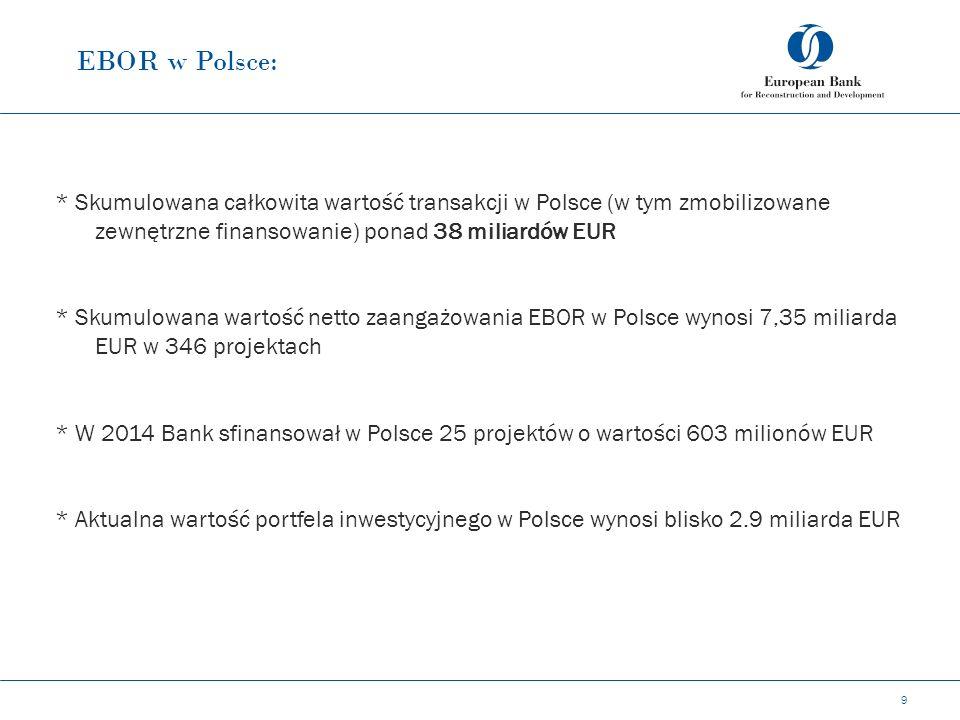 EBOR w Polsce: 9 * Skumulowana całkowita wartość transakcji w Polsce (w tym zmobilizowane zewnętrzne finansowanie) ponad 38 miliardów EUR * Skumulowana wartość netto zaangażowania EBOR w Polsce wynosi 7,35 miliarda EUR w 346 projektach * W 2014 Bank sfinansował w Polsce 25 projektów o wartości 603 milionów EUR * Aktualna wartość portfela inwestycyjnego w Polsce wynosi blisko 2.9 miliarda EUR
