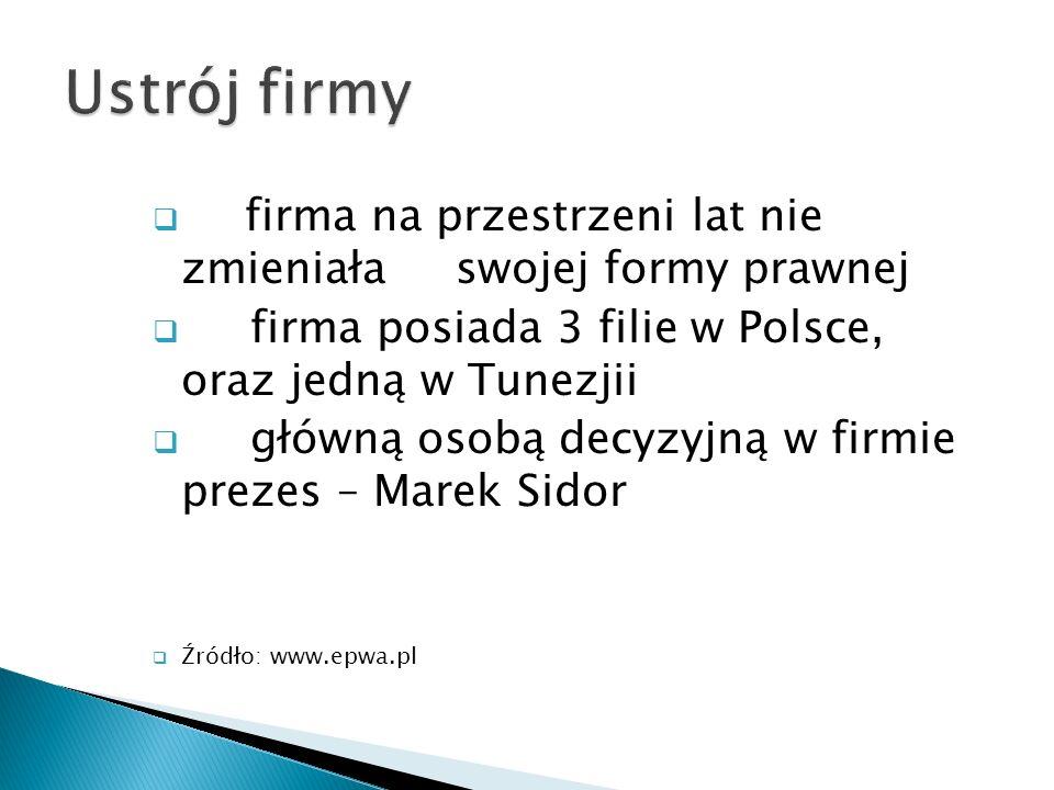  firma na przestrzeni lat nie zmieniała swojej formy prawnej  firma posiada 3 filie w Polsce, oraz jedną w Tunezjii  główną osobą decyzyjną w firmie prezes – Marek Sidor  Źródło: www.epwa.pl
