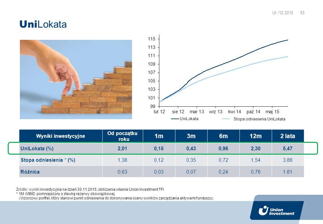 Uni Lokata Wyniki inwestycyjne Od początku roku 1m3m6m12m2 lata UniLokata (%) 2,010,150,430,962,305,47 Stopa odniesienia * (%) 1,380,120,350,721,543,86 Różnica 0,630,030,070,240,761,61 Źródło: wyniki inwestycyjne na dzień 30.11.2015, obliczenia własne Union Investment TFI * 1M WIBID pomniejszony o stawkę rezerwy obowiązkowej.