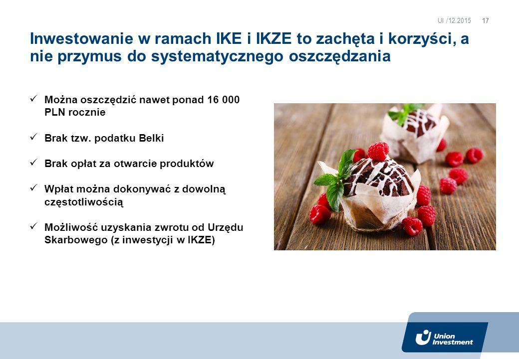 Inwestowanie w ramach IKE i IKZE to zachęta i korzyści, a nie przymus do systematycznego oszczędzania Można oszczędzić nawet ponad 16 000 PLN rocznie Brak tzw.