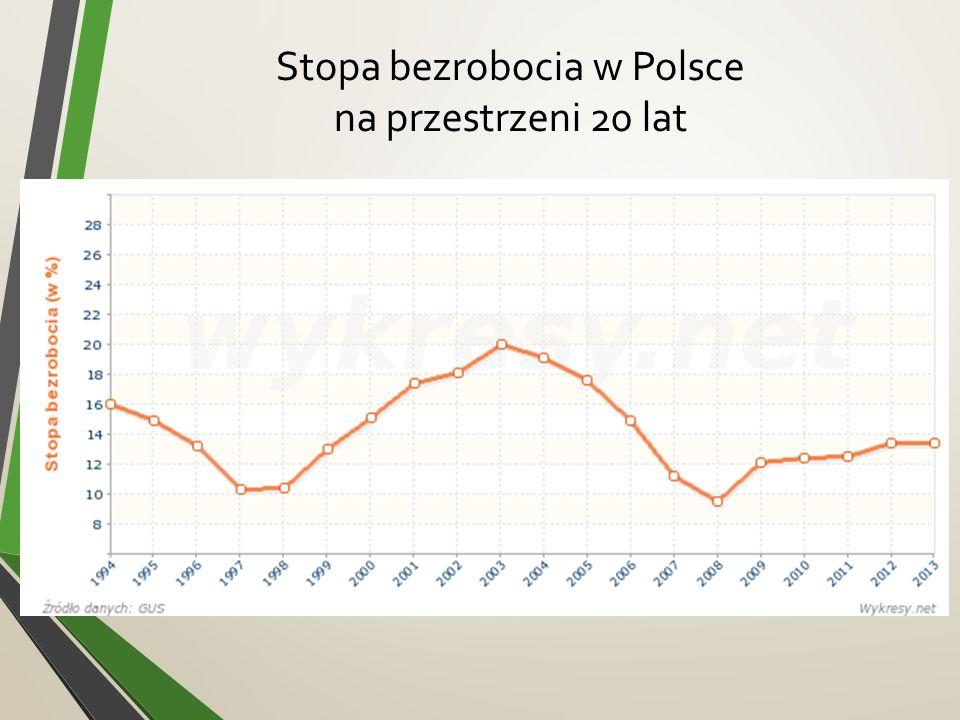 Stopa bezrobocia w Polsce na przestrzeni 20 lat