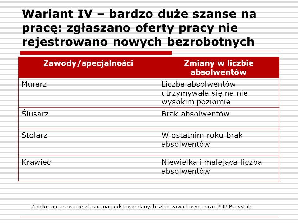 Wariant IV – bardzo duże szanse na pracę: zgłaszano oferty pracy nie rejestrowano nowych bezrobotnych Zawody/specjalnościZmiany w liczbie absolwentów MurarzLiczba absolwentów utrzymywała się na nie wysokim poziomie ŚlusarzBrak absolwentów StolarzW ostatnim roku brak absolwentów KrawiecNiewielka i malejąca liczba absolwentów Źródło: opracowanie własne na podstawie danych szkół zawodowych oraz PUP Białystok