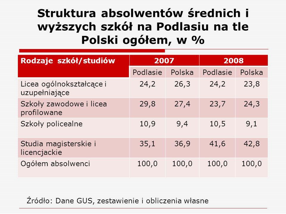 Struktura absolwentów średnich i wyższych szkół na Podlasiu na tle Polski ogółem, w % Rodzaje szkół/studiów20072008 PodlasiePolskaPodlasiePolska Licea ogólnokształcące i uzupełniające 24,226,324,223,8 Szkoły zawodowe i licea profilowane 29,827,423,724,3 Szkoły policealne10,99,410,59,1 Studia magisterskie i licencjackie 35,136,941,642,8 Ogółem absolwenci100,0 Źródło: Dane GUS, zestawienie i obliczenia własne