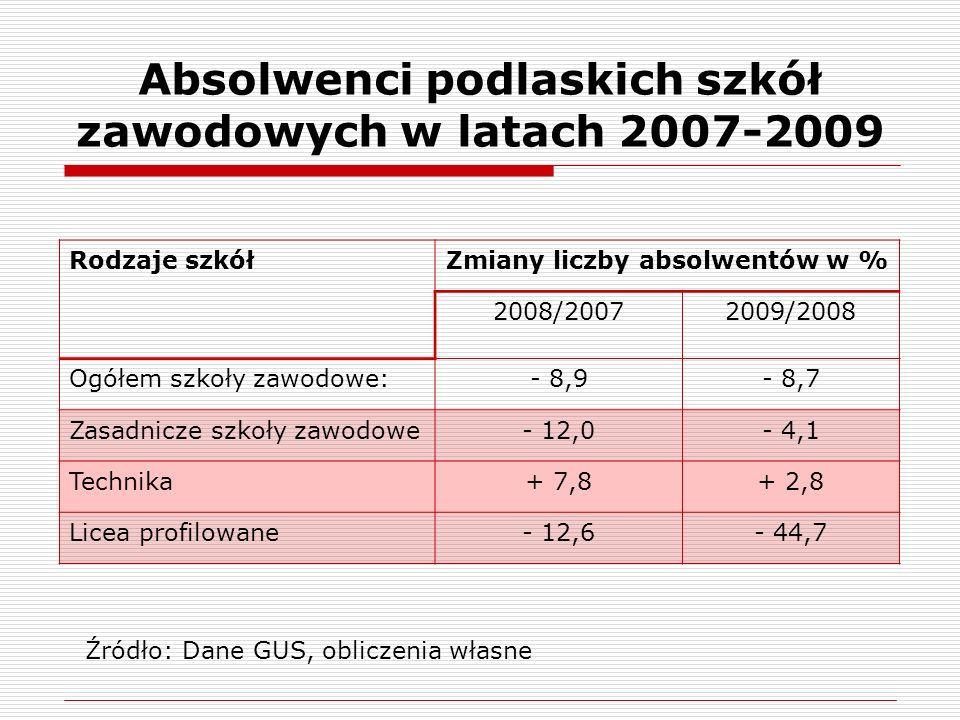 Absolwenci podlaskich szkół zawodowych w latach 2007-2009 Rodzaje szkółZmiany liczby absolwentów w % 2008/20072009/2008 Ogółem szkoły zawodowe:- 8,9- 8,7 Zasadnicze szkoły zawodowe- 12,0- 4,1 Technika+ 7,8+ 2,8 Licea profilowane- 12,6- 44,7 Źródło: Dane GUS, obliczenia własne