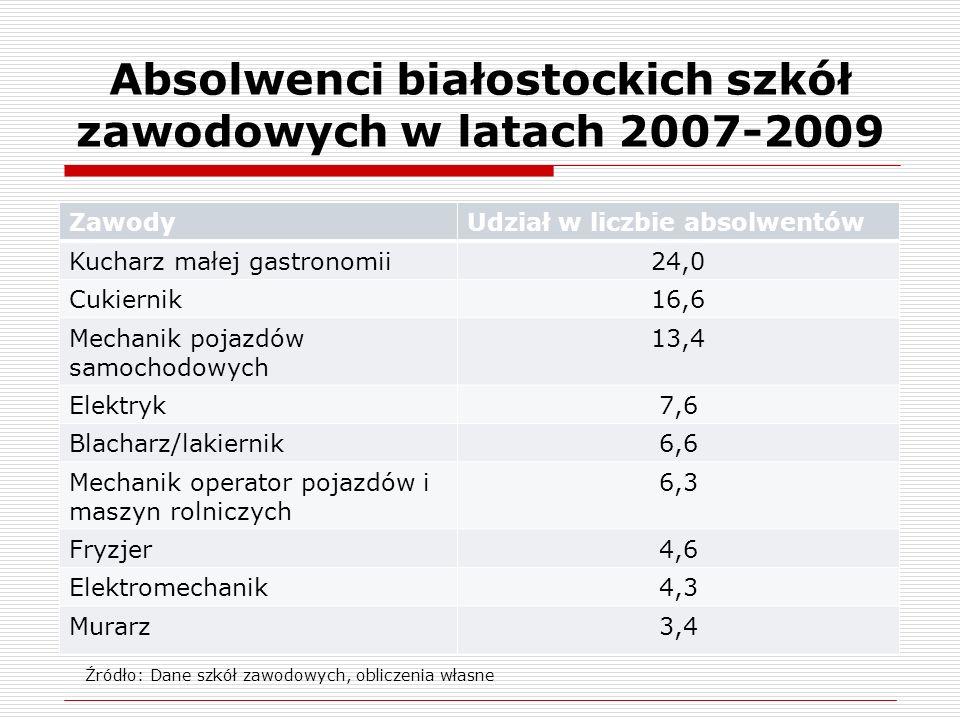 Ocena sytuacji absolwentów szkół zawodowych na lokalnym rynku pracy na podstawie danych PUP w Białymstoku dotyczących lat 2005-2009
