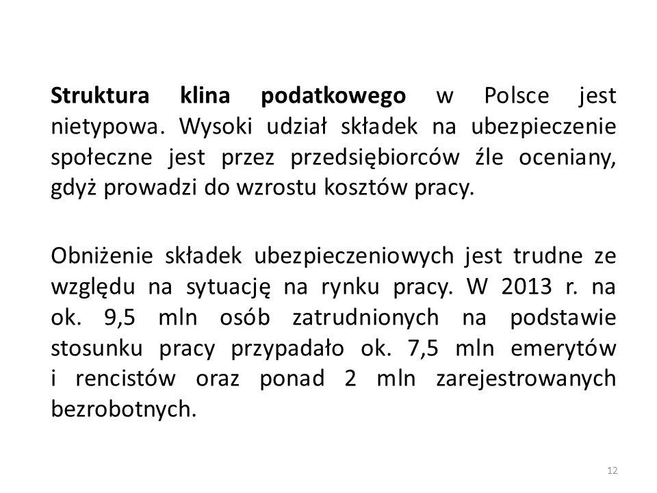 Struktura klina podatkowego w Polsce jest nietypowa. Wysoki udział składek na ubezpieczenie społeczne jest przez przedsiębiorców źle oceniany, gdyż pr