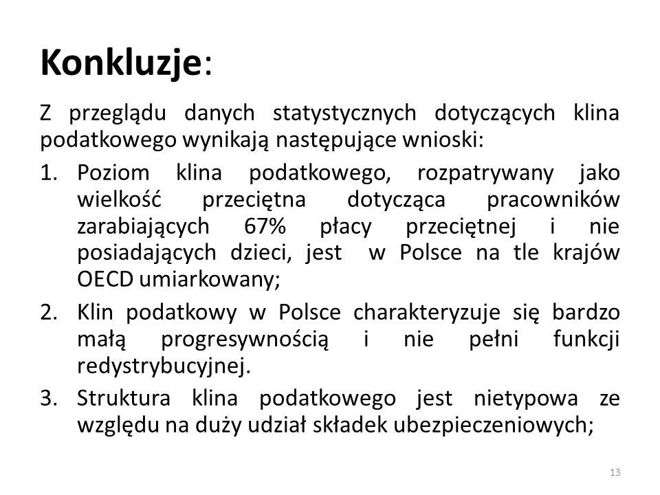 Konkluzje: Z przeglądu danych statystycznych dotyczących klina podatkowego wynikają następujące wnioski: 1.Poziom klina podatkowego, rozpatrywany jako wielkość przeciętna dotycząca pracowników zarabiających 67% płacy przeciętnej i nie posiadających dzieci, jest w Polsce na tle krajów OECD umiarkowany; 2.Klin podatkowy w Polsce charakteryzuje się bardzo małą progresywnością i nie pełni funkcji redystrybucyjnej.