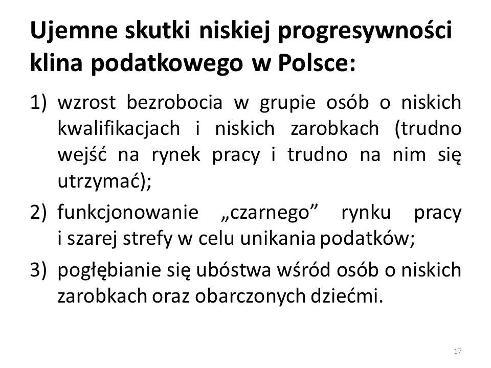 """Ujemne skutki niskiej progresywności klina podatkowego w Polsce: 1)wzrost bezrobocia w grupie osób o niskich kwalifikacjach i niskich zarobkach (trudno wejść na rynek pracy i trudno na nim się utrzymać); 2)funkcjonowanie """"czarnego rynku pracy i szarej strefy w celu unikania podatków; 3)pogłębianie się ubóstwa wśród osób o niskich zarobkach oraz obarczonych dziećmi."""