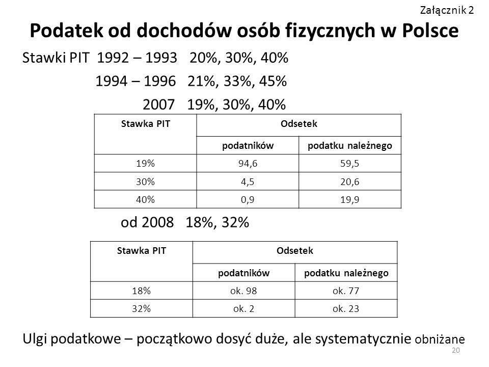 Podatek od dochodów osób fizycznych w Polsce Stawki PIT 1992 – 1993 20%, 30%, 40% 1994 – 1996 21%, 33%, 45% 2007 19%, 30%, 40% od 2008 18%, 32% Ulgi podatkowe – początkowo dosyć duże, ale systematycznie obniżane Stawka PITOdsetek podatnikówpodatku należnego 19%94,659,5 30%4,520,6 40%0,919,9 Stawka PITOdsetek podatnikówpodatku należnego 18%ok.