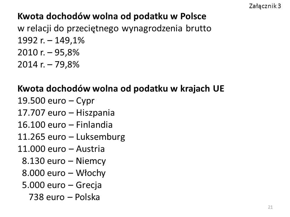 Kwota dochodów wolna od podatku w Polsce w relacji do przeciętnego wynagrodzenia brutto 1992 r. – 149,1% 2010 r. – 95,8% 2014 r. – 79,8% Kwota dochodó
