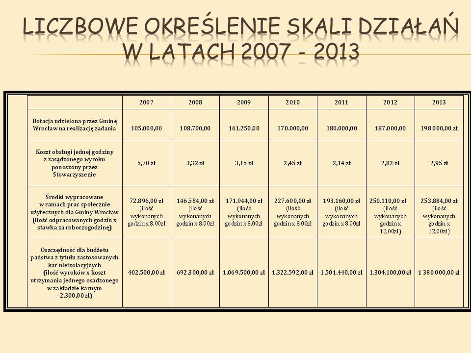 """ placówki oświatowo – wychowawcze: 48, w tym:  żłobki,  przedszkola,  zespoły szkolno – przedszkolne,  szkoły podstawowe,  gimnazja,  licea oraz zespoły szkół;  placówki służby zdrowia, jednostki organizacyjne pomocy społecznej, instytucje i organizacje użyteczności publicznej niosące pomoc charytatywną, reprezentujące społeczność lokalną z terenu Gminy Wrocław: 25, w tym m.in.:  Wrocławski Ośrodek Pomocy Osobom Nietrzeźwym,  Poradnia Terapii Uzależnień,  Wrocławski Klub Sportowy """"WKS Śląsk Wrocław ,  Młodzieżowy Ośrodek Profilaktyki i Wczesnej Terapii """"MONAR ."""