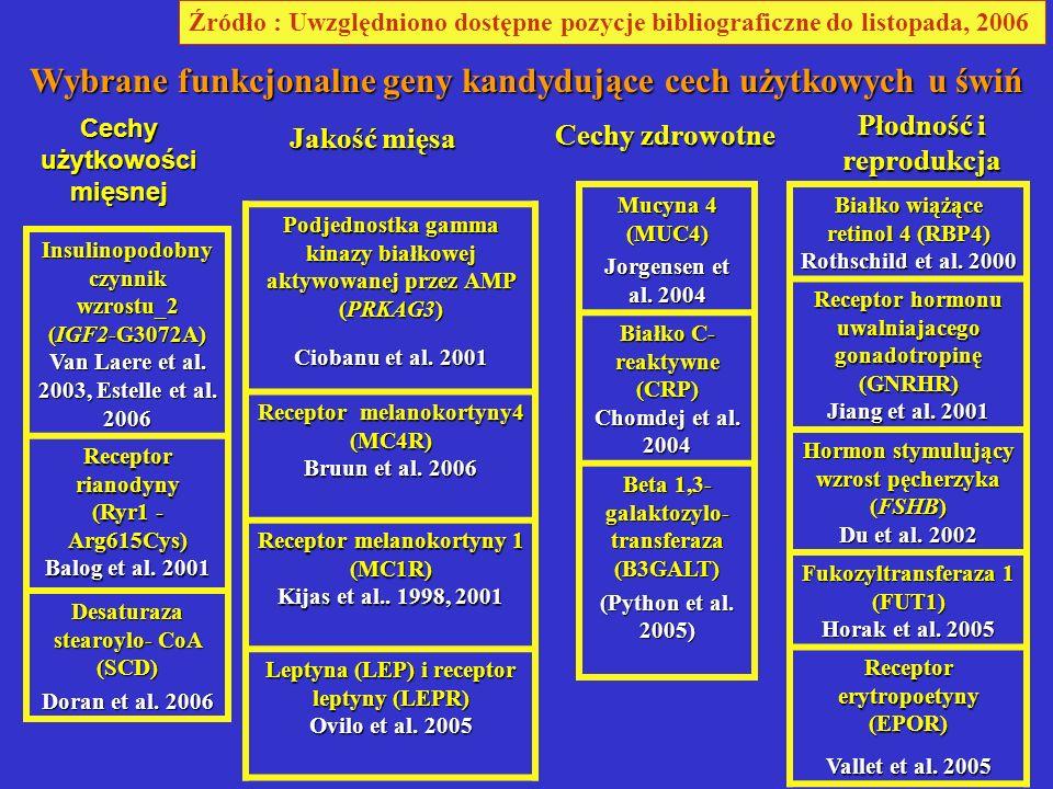 Weikard et al.2005.