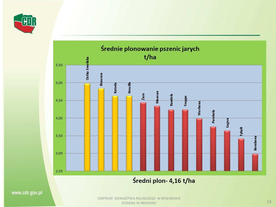 CENTRUM DORADZTWA ROLNICZEGO W BRWINOWIE ODDZIAŁ W RADOMIU 14 Średni plon- 4,16 t/ha