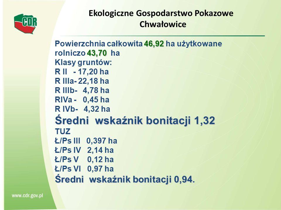 Ekologiczne Gospodarstwo Pokazowe Chwałowice 46,92 43,70 Powierzchnia całkowita 46,92 ha użytkowane rolniczo 43,70 ha Klasy gruntów: R II - 17,20 ha R IIIa- 22,18 ha R IIIb- 4,78 ha RIVa - 0,45 ha R IVb- 4,32 ha Średni wskaźnik bonitacji 1,32 TUZ Ł/Ps III 0,397 ha Ł/Ps IV 2,14 ha Ł/Ps V 0,12 ha Ł/Ps VI 0,97 ha Średni wskaźnik bonitacji 0,94 Średni wskaźnik bonitacji 0,94.