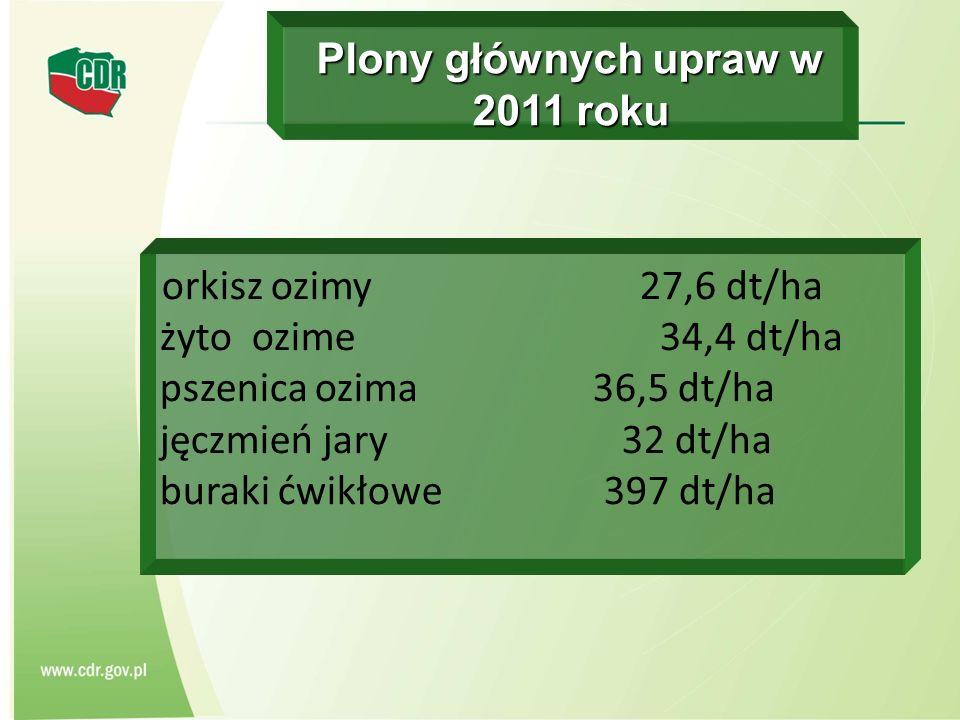 Plony głównych upraw w 2011 roku orkisz ozimy 27,6 dt/ha żyto ozime 34,4 dt/ha pszenica ozima 36,5 dt/ha jęczmień jary 32 dt/ha buraki ćwikłowe 397 dt