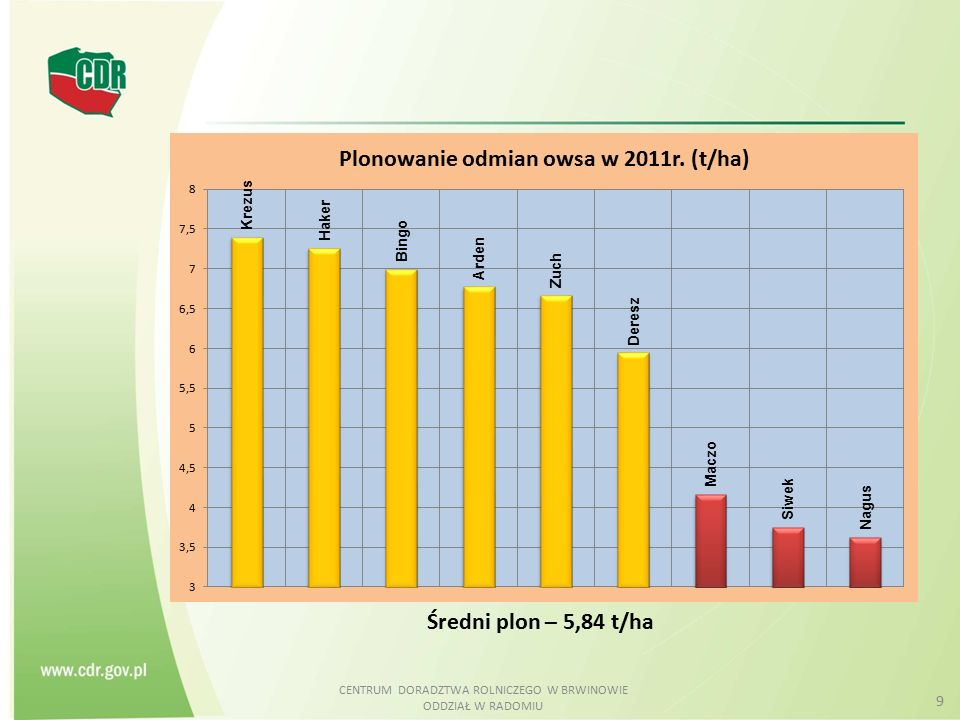 CENTRUM DORADZTWA ROLNICZEGO W BRWINOWIE ODDZIAŁ W RADOMIU 9 Średni plon – 5,84 t/ha