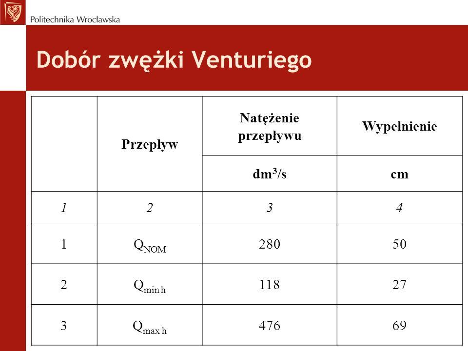Dobór zwężki Venturiego Przepływ Natężenie przepływu Wypełnienie dm 3 /scm 1234 1Q NOM 28050 2Q min h 11827 3Q max h 47669