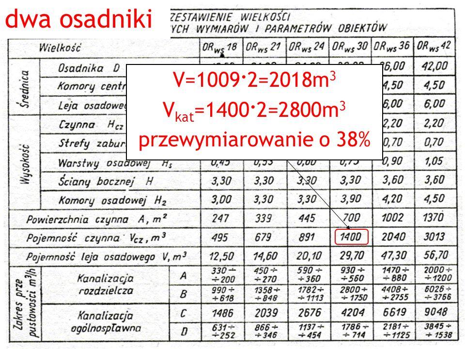 dwa osadniki V=1009. 2=2018m 3 V kat =1400. 2=2800m 3 przewymiarowanie o 38%