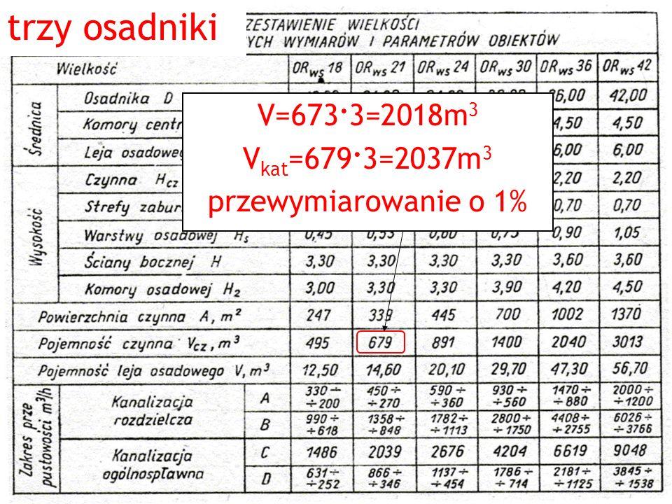trzy osadniki V=673. 3=2018m 3 V kat =679. 3=2037m 3 przewymiarowanie o 1%