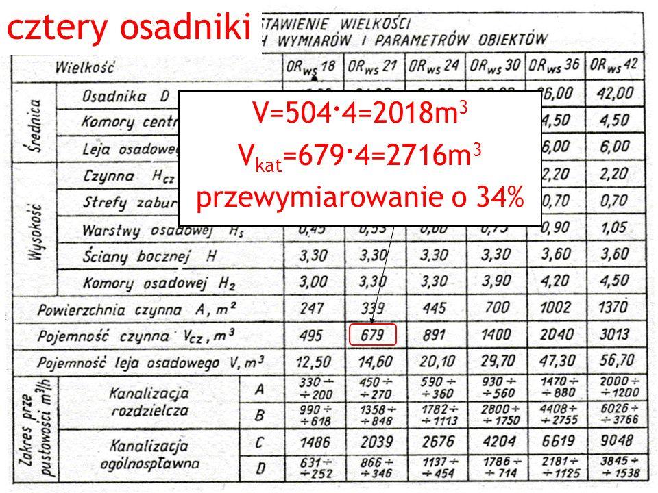 cztery osadniki V=504. 4=2018m 3 V kat =679. 4=2716m 3 przewymiarowanie o 34%