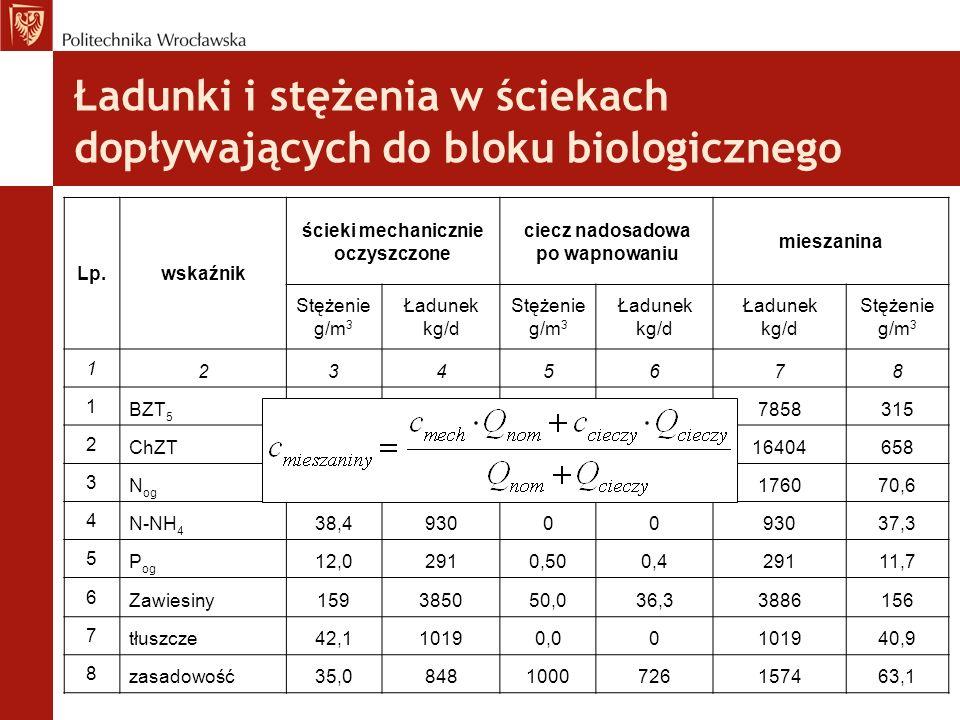 Ładunki i stężenia w ściekach dopływających do bloku biologicznego Lp.wskaźnik ścieki mechanicznie oczyszczone ciecz nadosadowa po wapnowaniu mieszanina Stężenie g/m 3 Ładunek kg/d Stężenie g/m 3 Ładunek kg/d Ładunek kg/d Stężenie g/m 3 1 2345678 1 BZT 5 31175314503277858315 2 ChZT6571591068049416404658 3 N og 71,2172450,036,3176070,6 4 N-NH 4 38,493000 37,3 5 P og 12,02910,500,429111,7 6 Zawiesiny159385050,036,33886156 7 tłuszcze42,110190,00101940,9 8 zasadowość35,08481000726157463,1