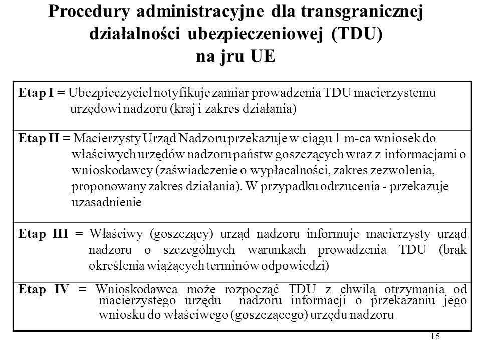 15 Procedury administracyjne dla transgranicznej działalności ubezpieczeniowej (TDU) na jru UE Etap I = Ubezpieczyciel notyfikuje zamiar prowadzenia TDU macierzystemu urzędowi nadzoru (kraj i zakres działania) Etap II = Macierzysty Urząd Nadzoru przekazuje w ciągu 1 m-ca wniosek do właściwych urzędów nadzoru państw goszczących wraz z informacjami o wnioskodawcy (zaświadczenie o wypłacalności, zakres zezwolenia, proponowany zakres działania).