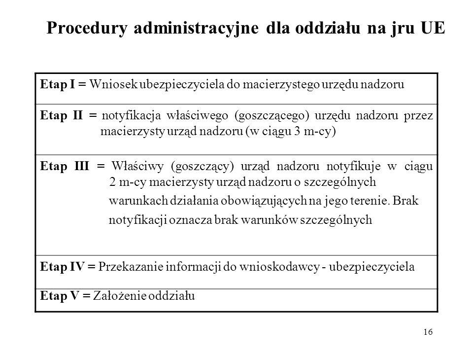 16 Procedury administracyjne dla oddziału na jru UE Etap I = Wniosek ubezpieczyciela do macierzystego urzędu nadzoru Etap II = notyfikacja właściwego (goszczącego) urzędu nadzoru przez macierzysty urząd nadzoru (w ciągu 3 m-cy) Etap III = Właściwy (goszczący) urząd nadzoru notyfikuje w ciągu 2 m-cy macierzysty urząd nadzoru o szczególnych warunkach działania obowiązujących na jego terenie.
