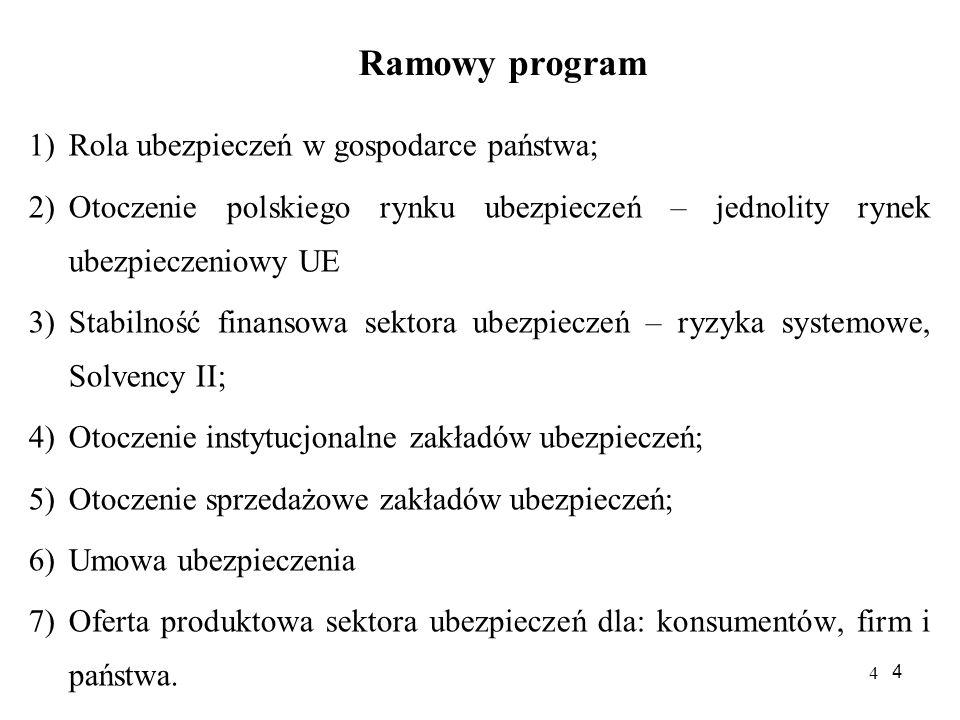 4 4 Ramowy program 1)Rola ubezpieczeń w gospodarce państwa; 2)Otoczenie polskiego rynku ubezpieczeń – jednolity rynek ubezpieczeniowy UE 3)Stabilność finansowa sektora ubezpieczeń – ryzyka systemowe, Solvency II; 4)Otoczenie instytucjonalne zakładów ubezpieczeń; 5)Otoczenie sprzedażowe zakładów ubezpieczeń; 6)Umowa ubezpieczenia 7)Oferta produktowa sektora ubezpieczeń dla: konsumentów, firm i państwa.
