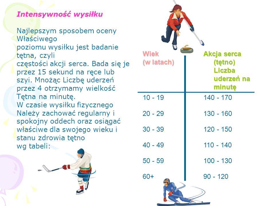 Korzyści wynikające z aktywności fizycznej: 4 – bardzo duże; 3 – duże; 2 – dostateczne; 1 – słabe. Korzystny wpływ różnych form aktywności fizycznej n