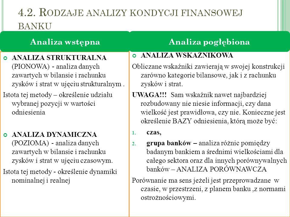 4.2. R ODZAJE ANALIZY KONDYCJI FINANSOWEJ BANKU 2012; dr M.Olszak 10 ANALIZA STRUKTURALNA (PIONOWA) - analiza danych zawartych w bilansie i rachunku z