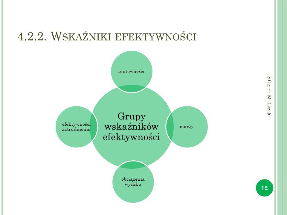 4.2.2. W SKAŹNIKI EFEKTYWNOŚCI Grupy wskaźników efektywności rentownościmarży obciążenia wyniku efektywności zatrudnienia 12 2012; dr M.Olszak