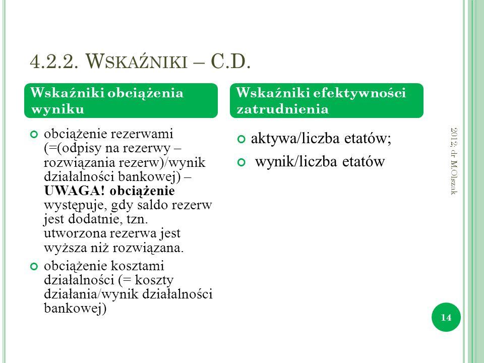 4.2.2. W SKAŹNIKI – C.D. 2012; dr M.Olszak 14 obciążenie rezerwami (=(odpisy na rezerwy – rozwiązania rezerw)/wynik działalności bankowej) – UWAGA! ob