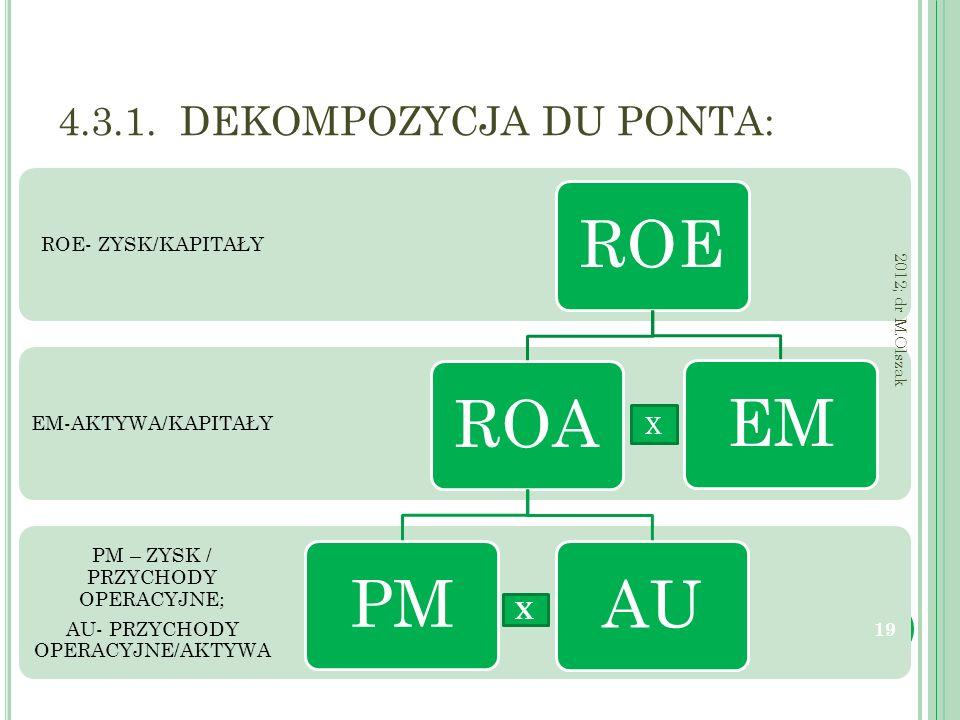 4.3.1. DEKOMPOZYCJA DU PONTA: PM – ZYSK / PRZYCHODY OPERACYJNE; AU- PRZYCHODY OPERACYJNE/AKTYWA EM-AKTYWA/KAPITAŁY ROE- ZYSK/KAPITAŁY ROE ROAPMAUEM 19