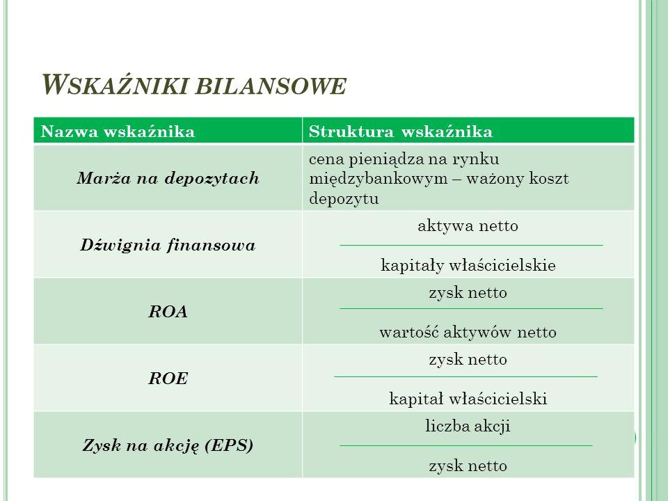 W SKAŹNIKI BILANSOWE Nazwa wskaźnikaStruktura wskaźnika Marża na depozytach cena pieniądza na rynku międzybankowym – ważony koszt depozytu Dźwignia fi