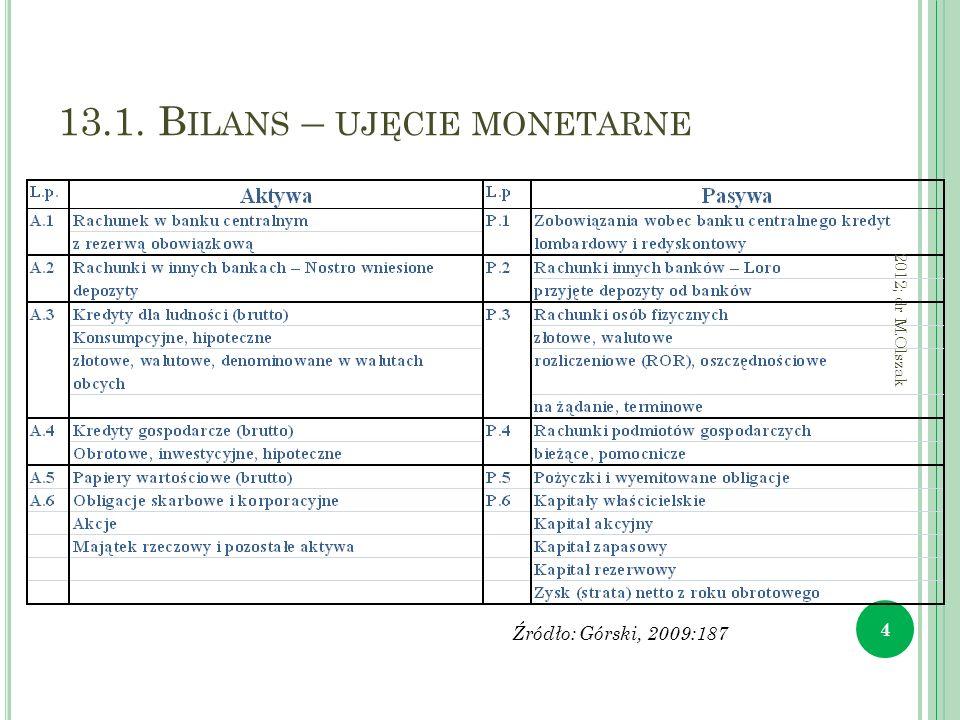 13.1. B ILANS – UJĘCIE MONETARNE 4 2012; dr M.Olszak Źródło: Górski, 2009:187