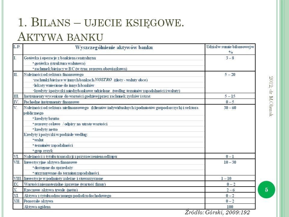 1. B ILANS – UJECIE KSIĘGOWE. A KTYWA BANKU 5 2012; dr M.Olszak Źródło: Górski, 2009:192
