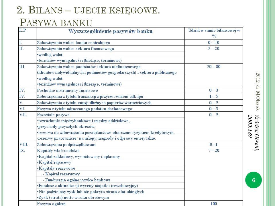 2. B ILANS – UJECIE KSIĘGOWE. P ASYWA BANKU 6 2012; dr M.Olszak Źródło: Górski, 2009:189