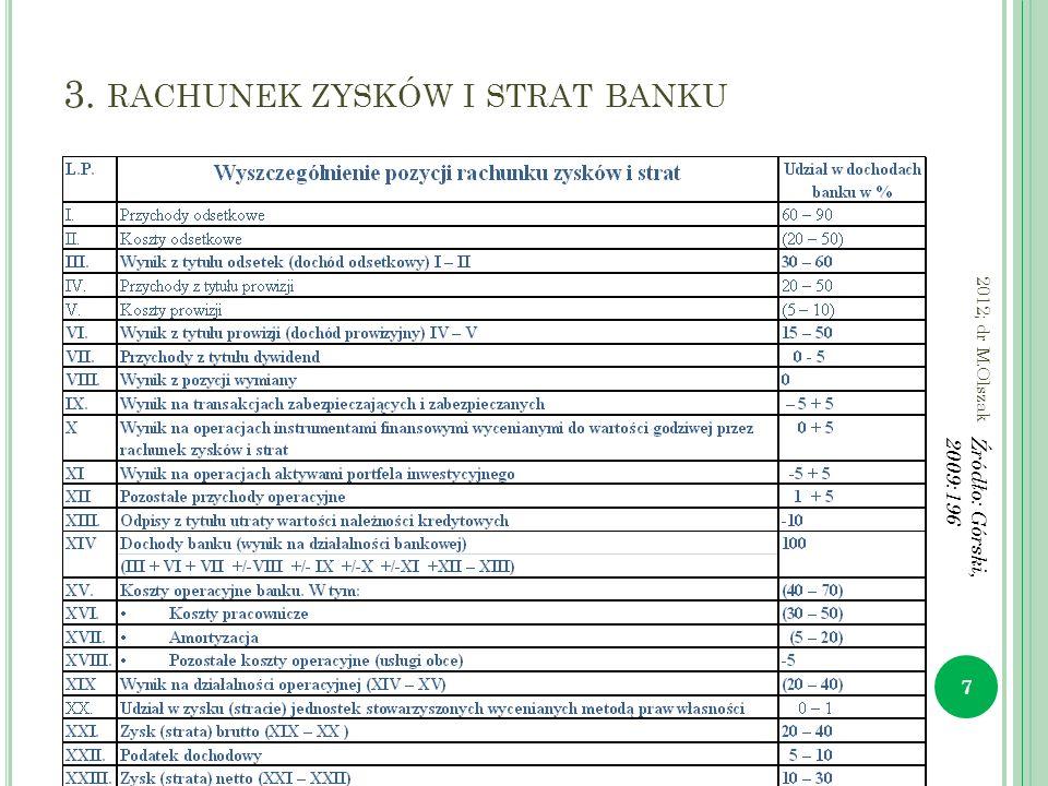 3. RACHUNEK ZYSKÓW I STRAT BANKU 7 2012; dr M.Olszak Źródło: Górski, 2009:196