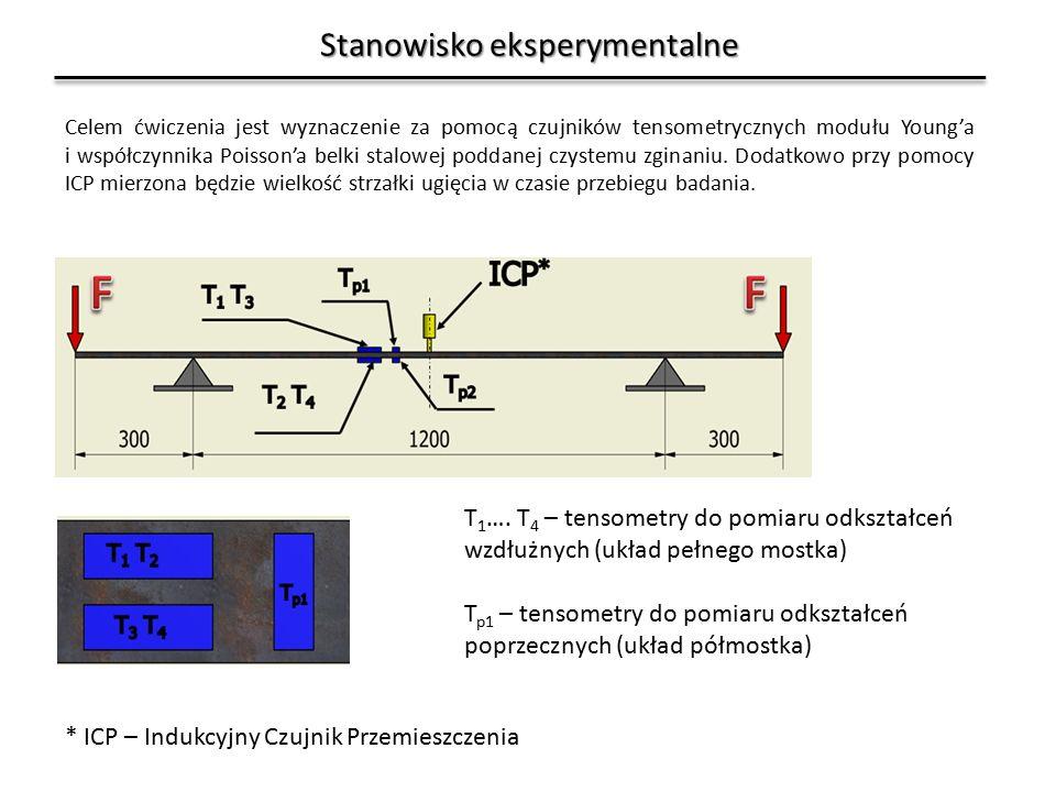 Stanowisko eksperymentalne * ICP – Indukcyjny Czujnik Przemieszczenia Celem ćwiczenia jest wyznaczenie za pomocą czujników tensometrycznych modułu Young'a i współczynnika Poisson'a belki stalowej poddanej czystemu zginaniu.