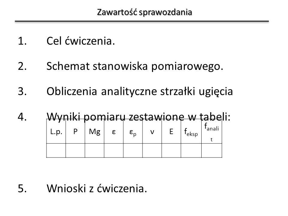 Zawartość sprawozdania 1.Cel ćwiczenia. 2.Schemat stanowiska pomiarowego.