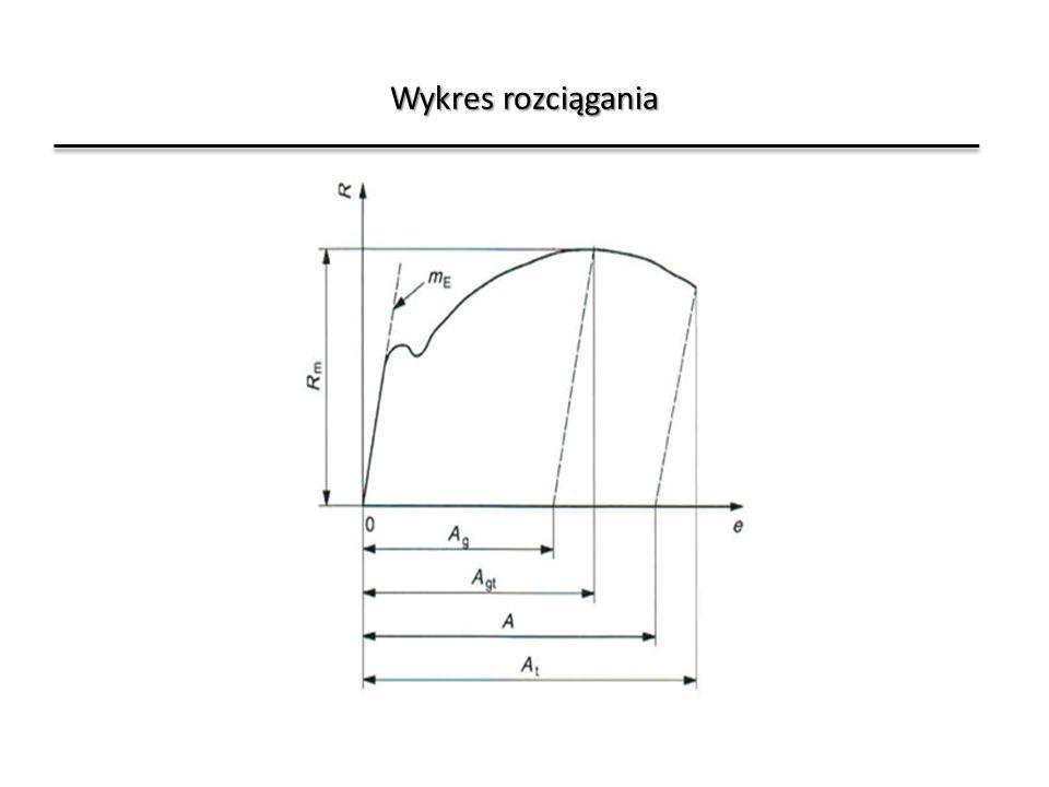 Wykres rozciągania