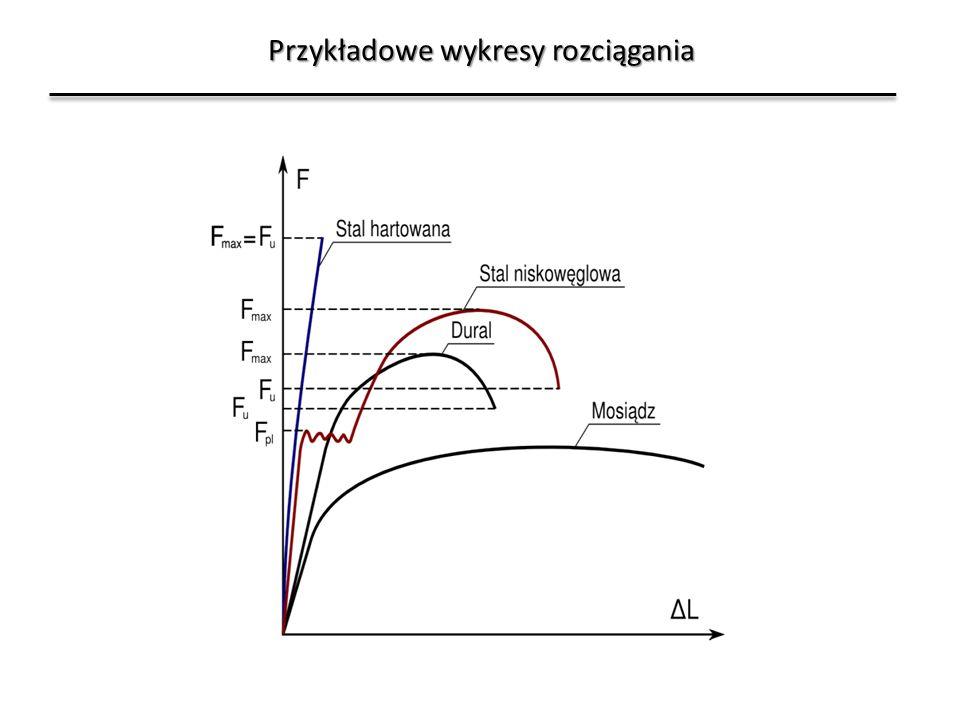 Przykładowe wykresy rozciągania