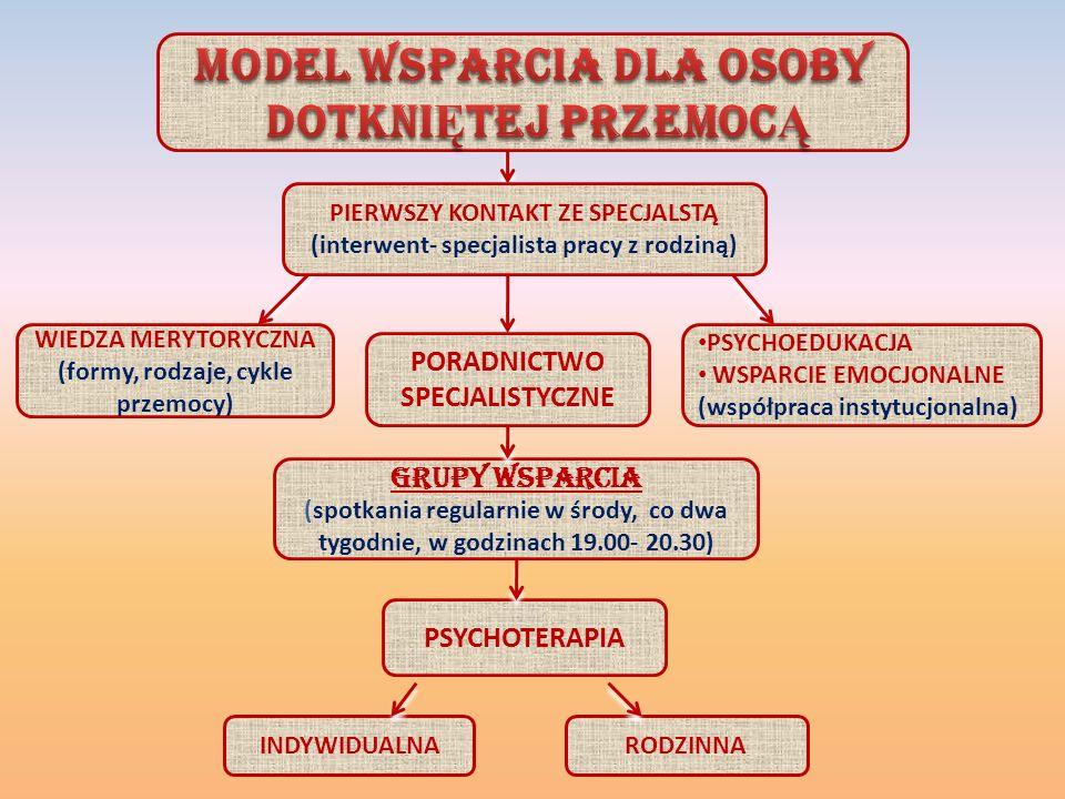 PIERWSZY KONTAKT ZE SPECJALSTĄ (interwent- specjalista pracy z rodziną) WIEDZA MERYTORYCZNA (formy, rodzaje, cykle przemocy) PORADNICTWO SPECJALISTYCZNE PSYCHOEDUKACJA WSPARCIE EMOCJONALNE (współpraca instytucjonalna) PSYCHOTERAPIA GRUPY WSPARCIA (spotkania regularnie w środy, co dwa tygodnie, w godzinach 19.00- 20.30) RODZINNAINDYWIDUALNA