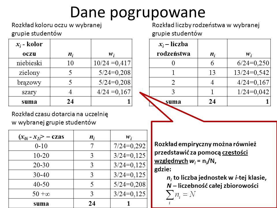 Dane pogrupowane x i - kolor oczunini wiwi niebieski10 10/24 =0,417 zielony5 5/24=0,208 brązowy5 5/24=0,208 szary4 4/24 =0,167 suma241 x i – liczba rodzeństwanini wiwi 06 6/24=0,250 113 13/24=0,542 24 4/24=0,167 31 1/24=0,042 suma241 (x 0i - x 1i > – czasnini wiwi 0-107 7/24=0,292 10-203 3/24=0,125 20-303 3/24=0,125 30-403 3/24=0,125 40-505 5/24=0,208 50 +∞3 3/24=0,125 suma241 Rozkład koloru oczu w wybranej grupie studentów Rozkład liczby rodzeństwa w wybranej grupie studentów Rozkład czasu dotarcia na uczelnię w wybranej grupie studentów Rozkład empiryczny można również przedstawić za pomocą częstości względnych w i = n i /N, gdzie: n i to liczba jednostek w i-tej klasie, N – liczebność całej zbiorowości